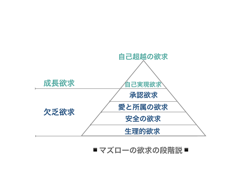 欲求 マズロー の 5 段階